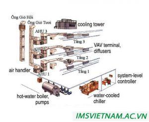 hệ thống máy lạnh chiller giải nhiệt nước